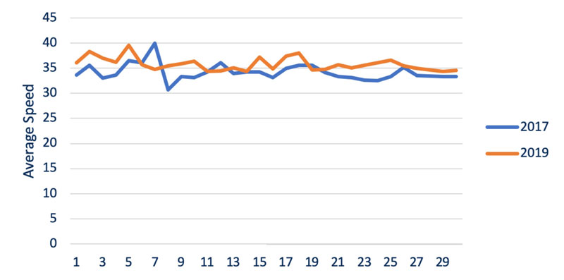Hoddle stree traffic flow 2017 compared to 2019 graph